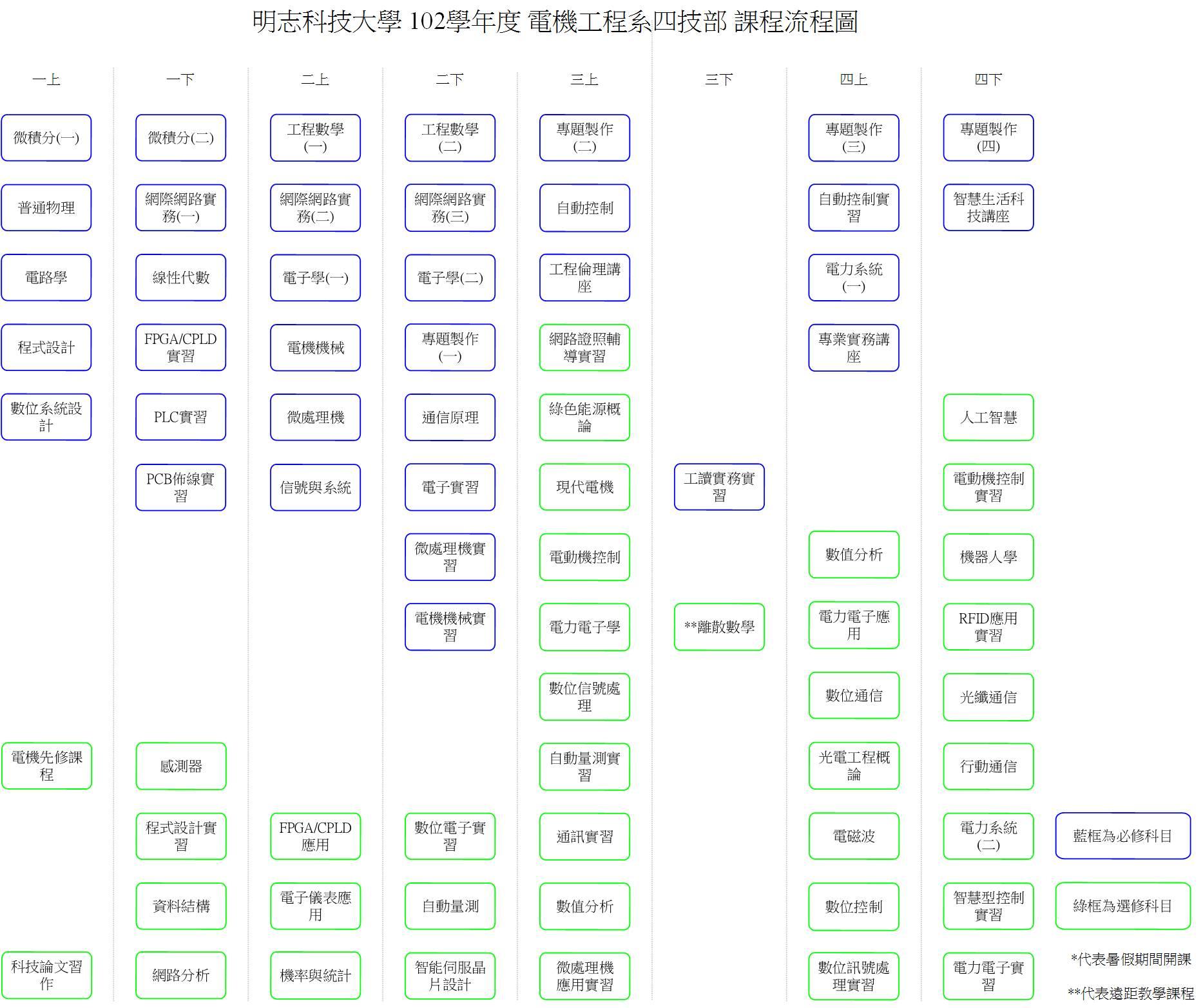 电路分析课程标准